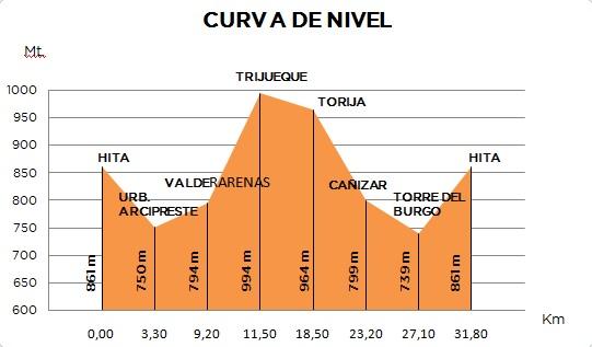 ruta en bici curvas nivel